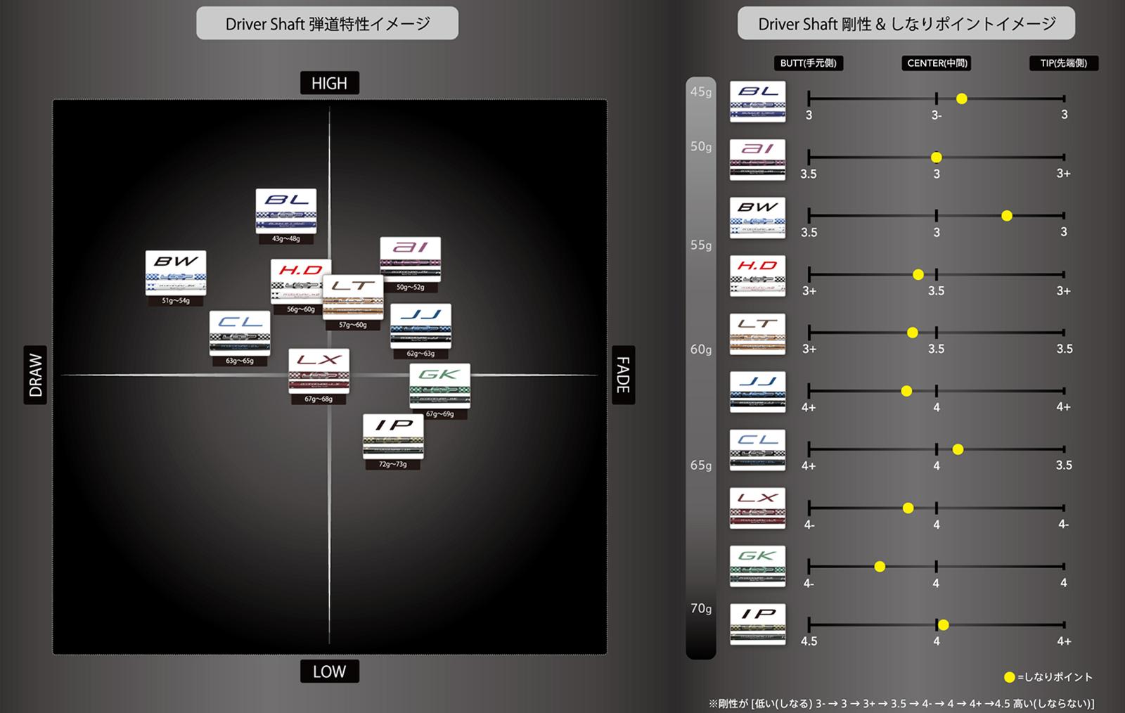 LOOP Driverシャフト弾道特性イメージ / 剛性・しなりポイントイメージ